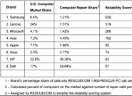 PC返修率最低!三星电子在美国市场获认可
