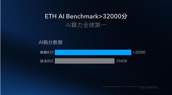 麒麟810是如何做到AI计算超越骁龙855的?