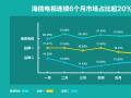 """中国彩电半年战报:海信连续6个月市占比超20%奠定""""一超多强""""格局"""