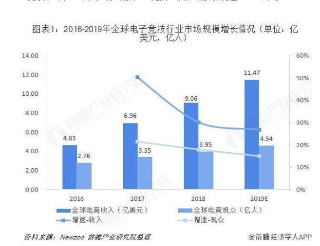 2019年全球电竞显示器行业市场概况与发展趋势分析 市场是台系品牌独占格局