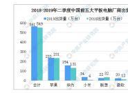 2019年Q2中国平板电脑市场格局分析:总出货量约561万台 苹果占四成(图)