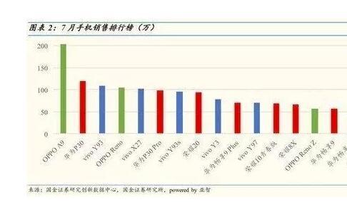 7月份手机销售排行榜已出  看看那些热门机型有哪些