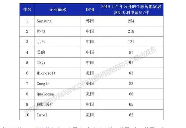 韩国三星254项专利申请 超过格力小米等中国名牌