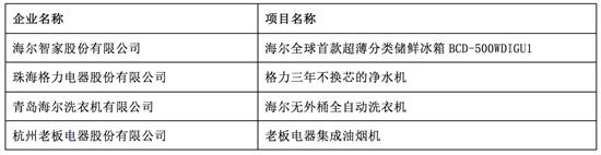 """""""第十五届(2019)中国家用电器创新成果发布盛典""""在德国IFA成功召开"""