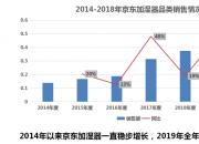 加湿器应季狂增 京品多维度分析市场趋势