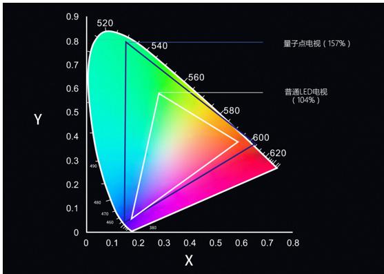 大屏电视趋势引发从众竞赛,QLED显示技术助攻加速