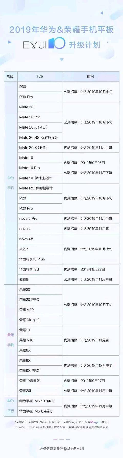 升级尝鲜EMUI10    2019年10月下旬公测的手机