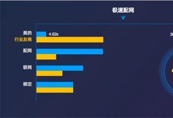 """美的重磅发布AIoT创新成果 速度与安全""""双保证""""打开5G智慧新生活"""