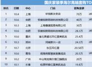 """论""""套""""卖1单70W!海尔智慧家庭国庆TOP10榜单公布"""