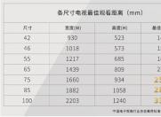 80-120�O的房子可以选85�嫉囊壕У缡�  几款85英寸液晶电视推荐