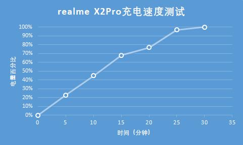 realme X2pro超级鹰眼四摄