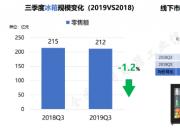冰吧线下市场零售额同比增长7.9%   正在走向大市场