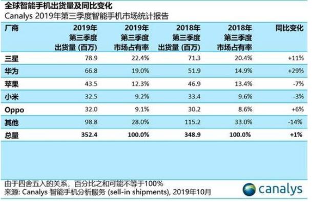 小米手机销量下降了 但是盈利变多了!未来有望冲击更高端