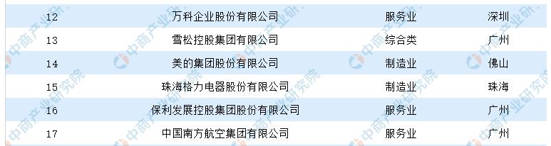 纷繁的广东企业500强  小熊电器能脱颖而出吗?