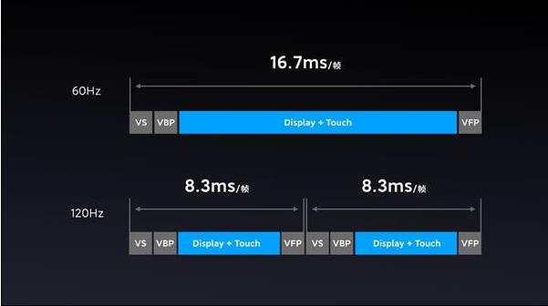 120Hz高帧率流速屏详解!  几款手机将搭载