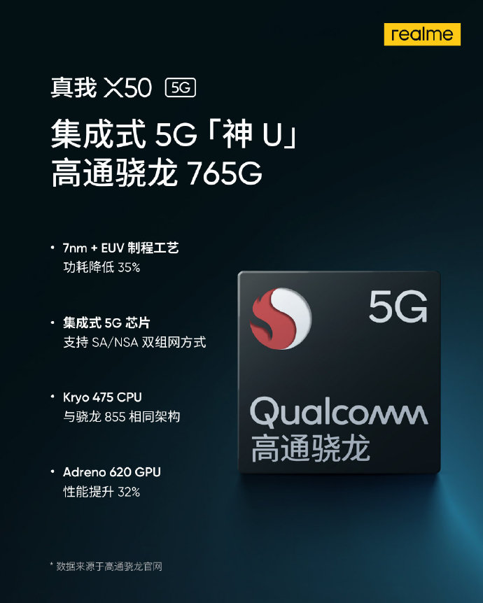 侃哥:realme X50 5G手机正式定档2020年1月7日发布