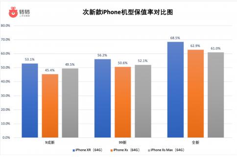 科技来电:iPhone钉子户终于开始换机了 iPhoneXR位列榜首