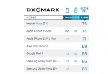 华为旗舰机型得分最低,为什么没有小米手机?