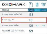荣耀V30 PRO喜提DXO MARK拍照122分,全球排名第二