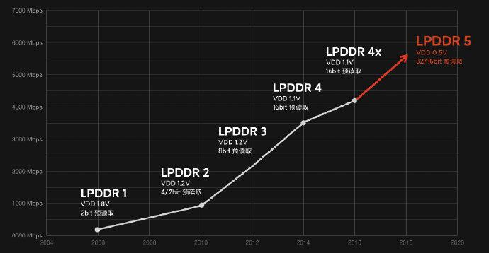 LPDDR5真香 三星、小米、realme、红魔、中兴新机组团采用