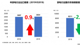 中国家电行业遇瓶颈 瑕不掩瑜有亮点