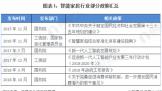 2020中国智能家居:政策+技术双轮驱动行业发展