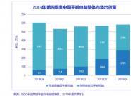 IDC:2019年Q4中国平板电脑市场出货量同比降3.9%