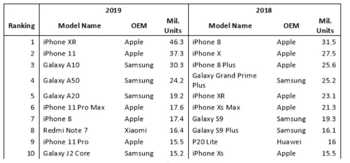 侃哥:2019年度真香机诞生——iPhone XR