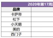 中怡康:卡萨帝洗衣机卖场景拿下近8成份额,排名第1