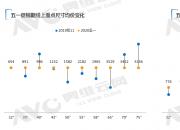 彩电市场主销产品不降价导致消费者购买欲低!