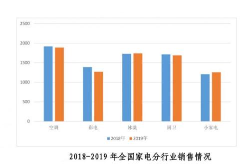 2019年家电行业消费情况概述