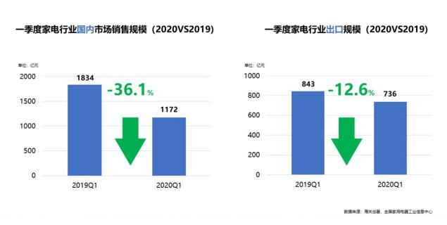 《2020年中国家电行业一季度报告》:疫情下,看产品升级和渠道裂变