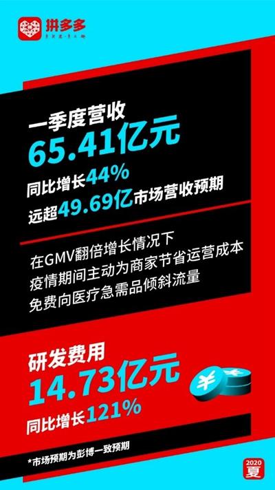拼多多Q1营收65.41亿元同比增长44% 大幅超越市场预期