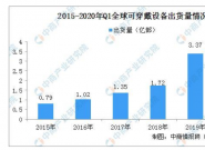 2020年一季度全球智能手表行业市场竞争格局分析:华为位居第二