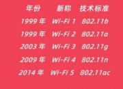 WiFi6有什么用?  wifi6时代的精选好物