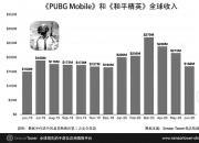 《PUBG Mobile》《和平精英》收入突破30亿美元 全球居家隔离致游戏暴涨