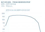 中国头部企业正截取大部分经济利润