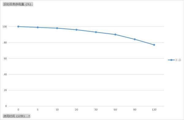 iQOO Z1x评测:高刷 高速 强续航 5G全能小霸王