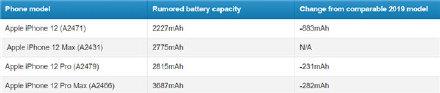 侃哥:5.4英寸版iPhone 12面板曝光 全系电池容量下降是闹哪样?