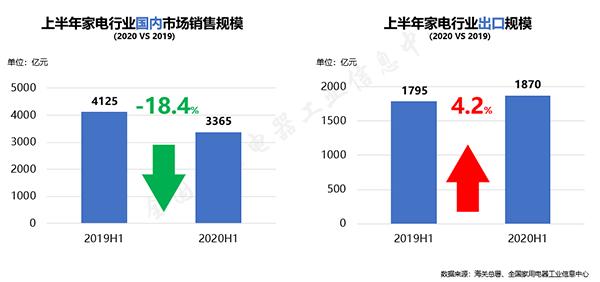 2020年中国家电行业半年度报告:家电市场破冰回暖 变革之下蕴含生机-视听圈