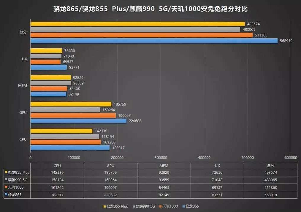科技来电:2000档手机竞争激烈 天玑1000大战高通骁龙