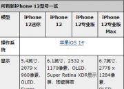 人傻钱多没处花  你可以买iPhone 12 Pro了