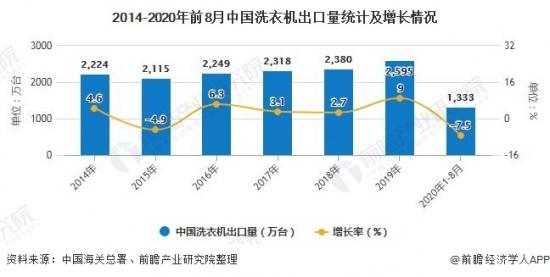 2014-2020年前8月中国洗衣机出口量统计及增长情况