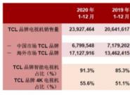 TCL电视全年销量创历史新高!第四季度电视销量同比增长20.2%至661万台