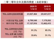 TCL电子第四季度业绩创历史新高,三个关键点推动TCL继续向前迈进