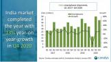 2020年,中国品牌占智能手机对印度出货量的77%