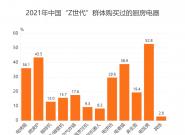 """家电行业数据分析:2021年中国43.5%""""Z世代""""群体购买过微波炉"""