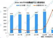 2021年2月中国微波炉出口数据统计分析