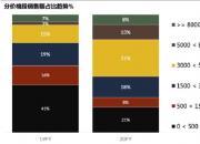 高价位段美容仪增长超500%是颜值焦虑还是市场引导?