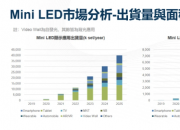 Mini LED  电视 、显示器市场齐发展